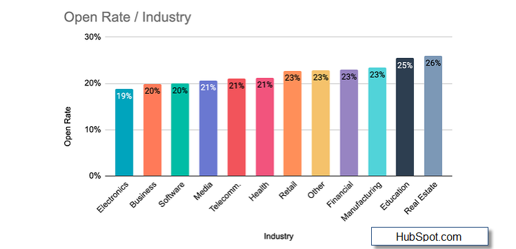 Graph showing email marketing open rates by industry