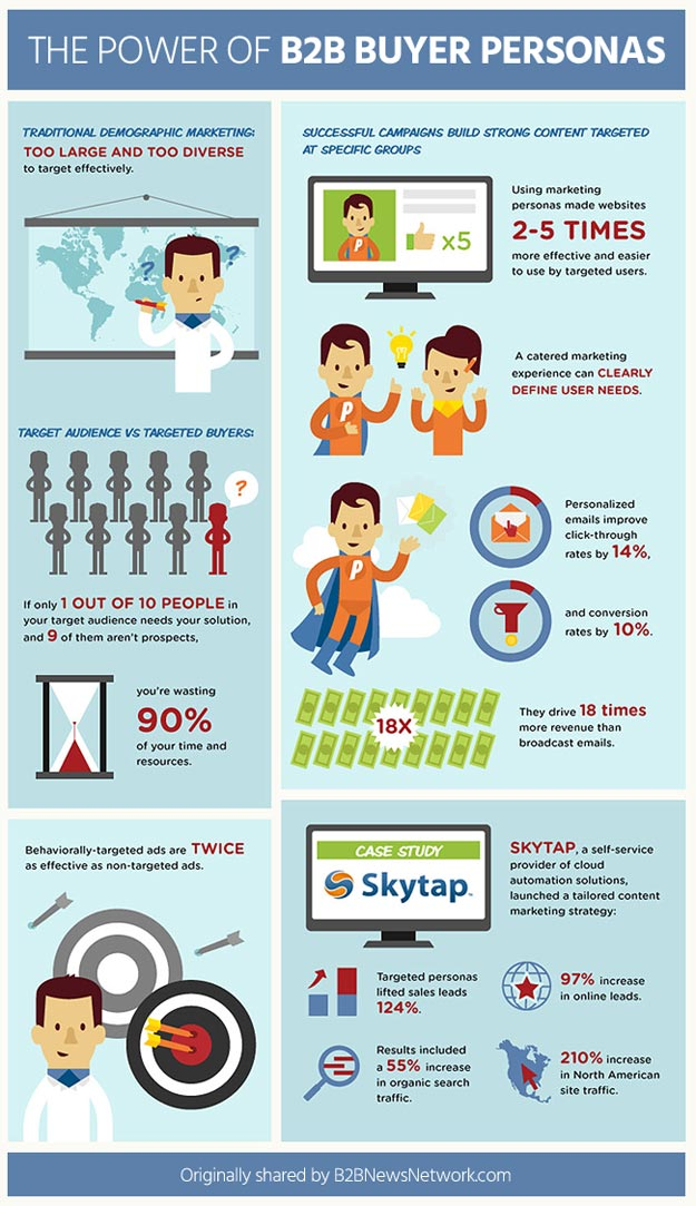 B2B buyer persona stats
