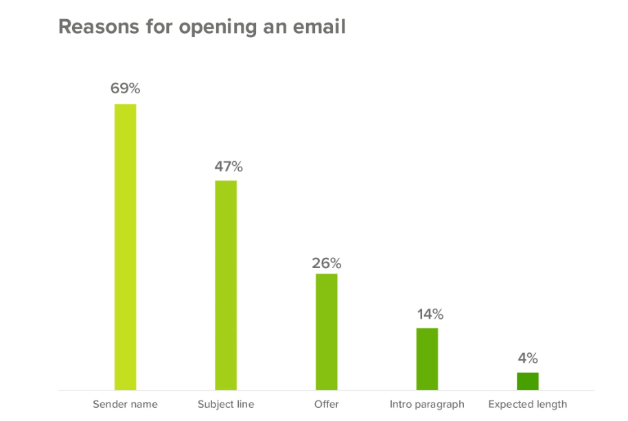 bar graph showing common reasons to open an email